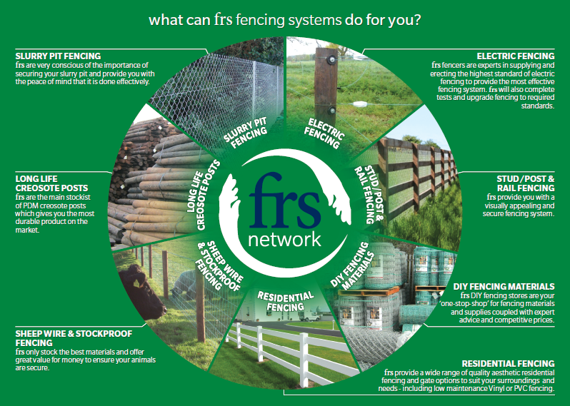 Agricultural Fencing by FRS Fencing